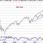 Ingemar Carlsson gör en teknisk analys av S&P 500