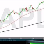 Teknisk analys på Apple-aktien av Tobbe Rosén