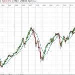 Tobbe Rosén analyserar indexet OMXS30